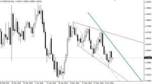EUR/CAD auf Tagesbasis