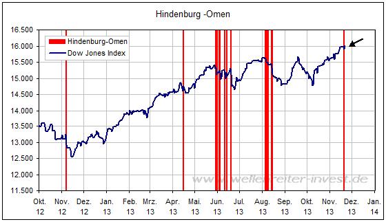 Hindenburg Omen 2013