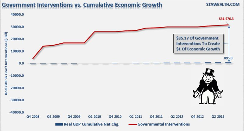 Government Interventions GDP