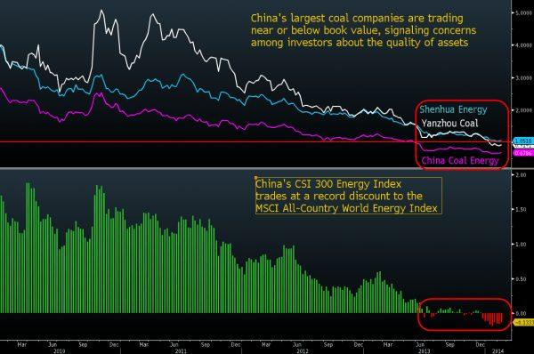 China Kohleproduzenten