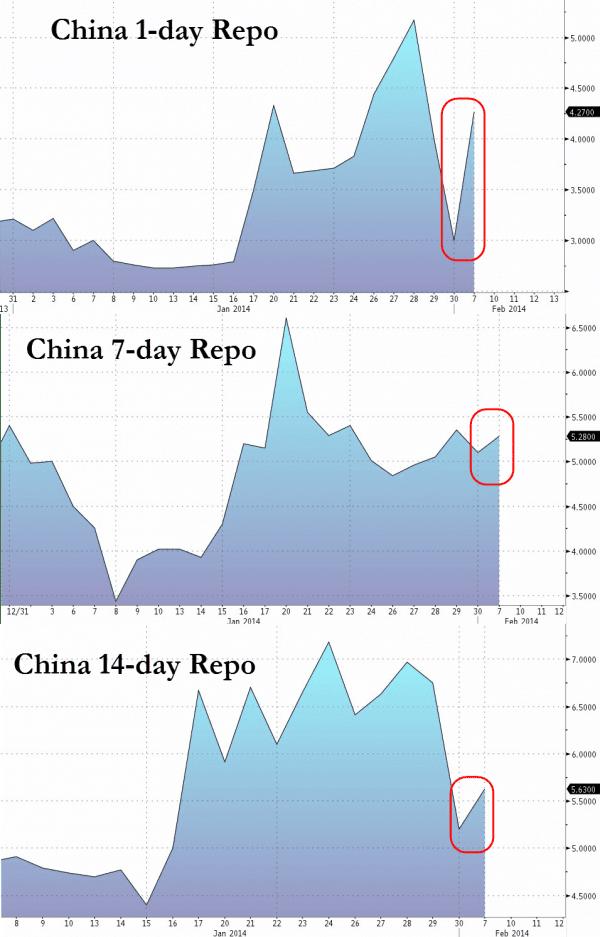China repo