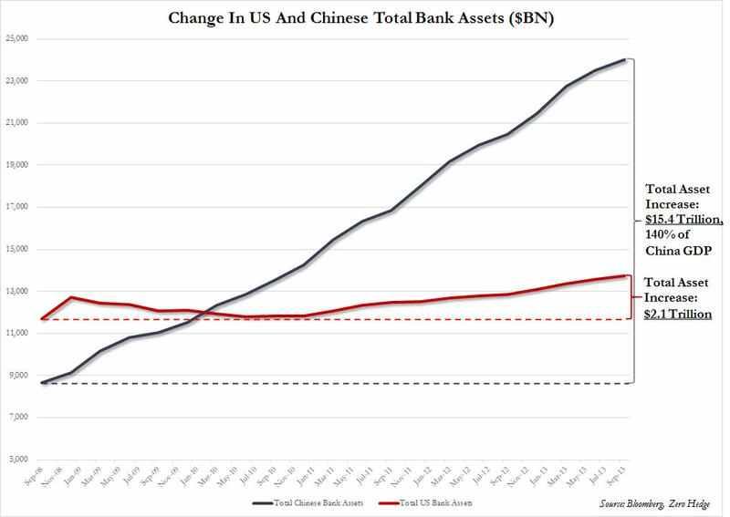 China vs US Bank Assets Total and Change