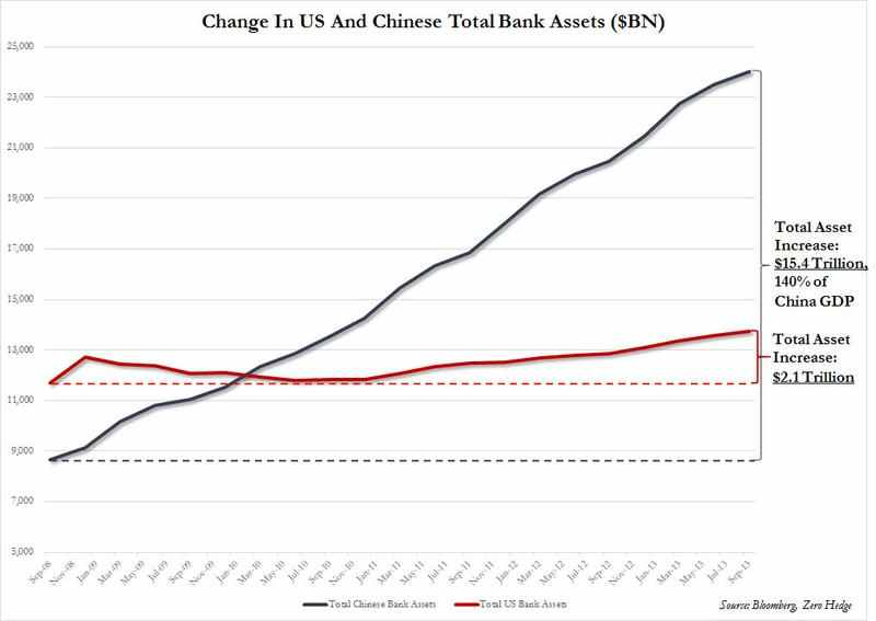China vs US Bank Assets Total and Change