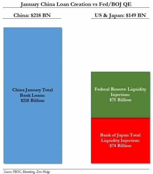 Jan 2014 China Loans vs Fed BOJ 0