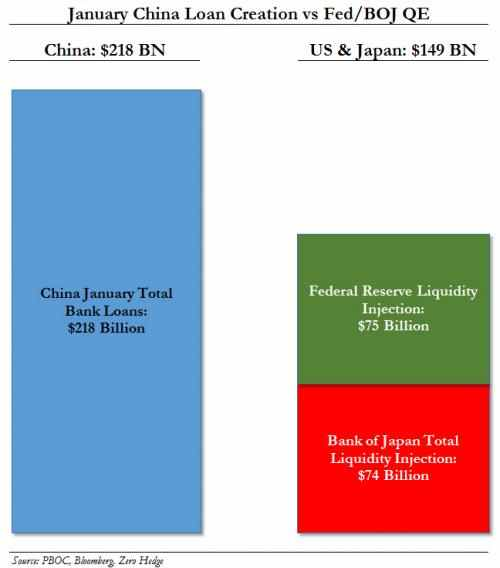 Jan 2014 China Loans vs Fed BOJ 0