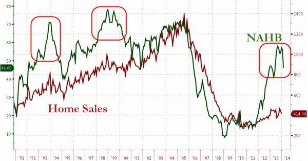 NAHB Hausmarktindex