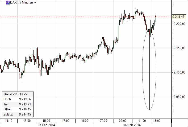 Dax Flash Crash