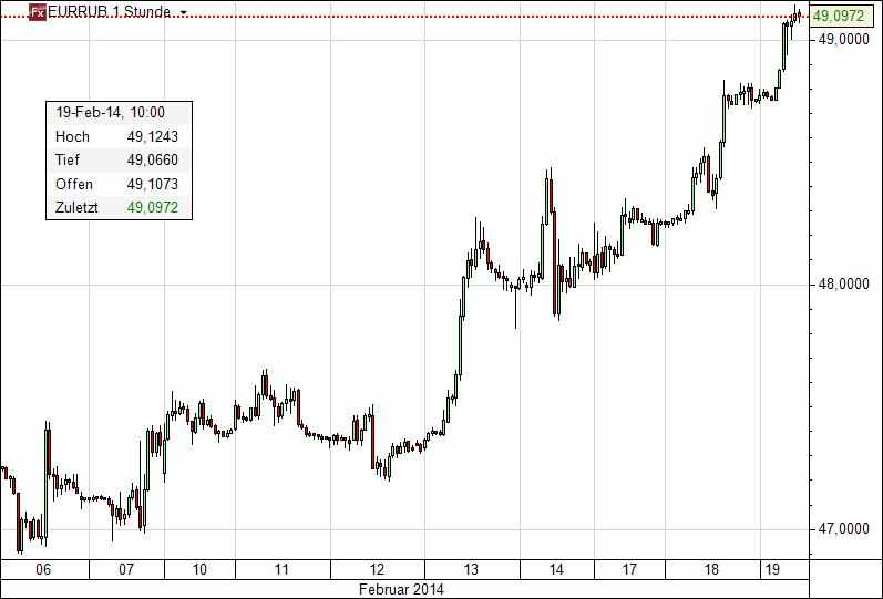 Euro Rubel
