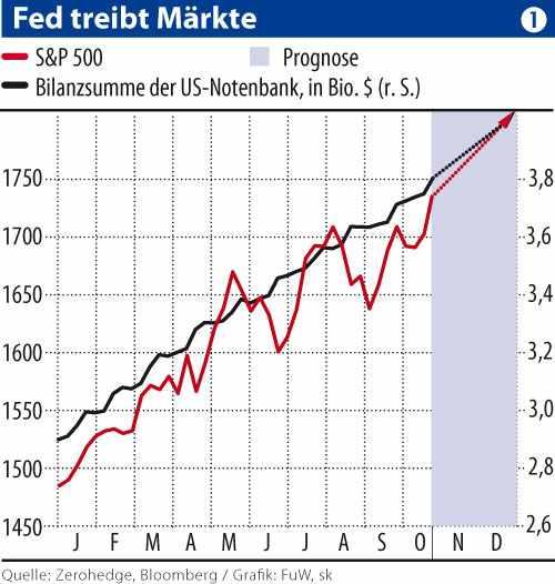 Fed treibt Maerkte