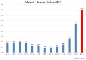 Belgium TSY holdings