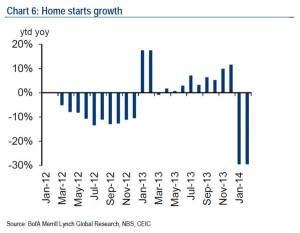 China housing starts_0
