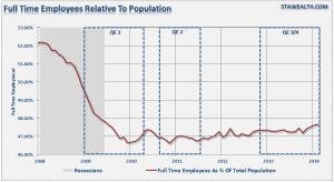 Employment-Fulltime-population-031214