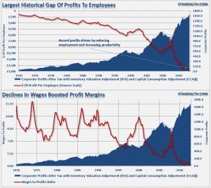 Wages-to-Profits-030414-2