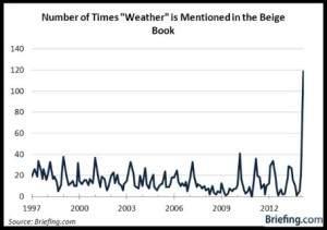 Wetter Beige Book
