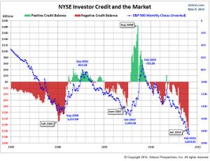 margin-debt