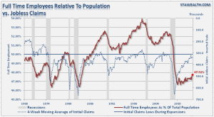 Employment-FullTime-JoblessClaims-041514