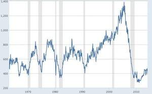 new home sales long term_0
