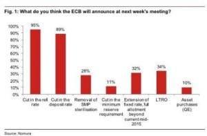 EZB-Erwartung
