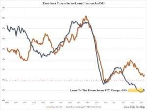 Euro Area Loan Creation May_0