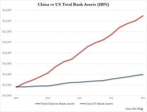 US vs China Bank Assets_0