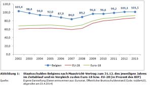 staatsschulden-belgien-prozent-bip