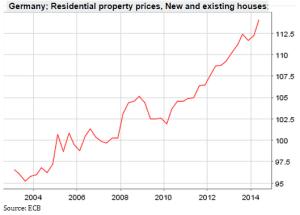 Deutsche Immobilienpreise