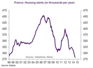 Frankreich Baubeginne