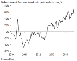 Kapitalflüsse