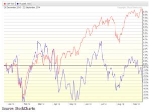 S&P und Russell 2000