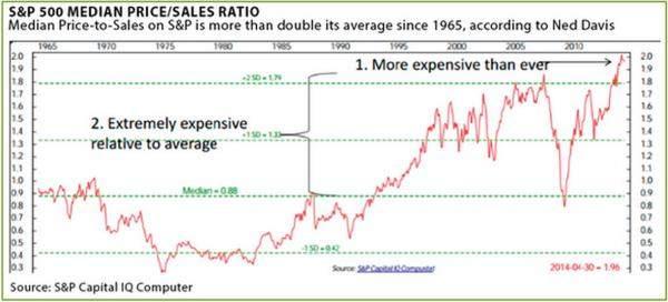wie teuer sind aktien