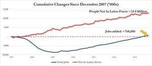 change labor force