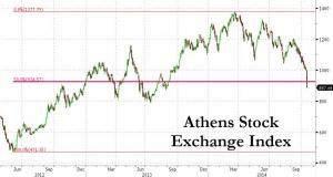 Athen Aktienmarkt