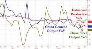 China Stahl und Zement