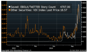 Ebola und Volatilität