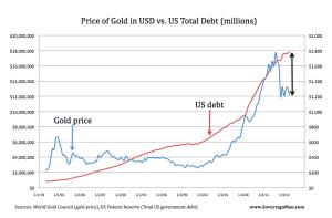 Gold-US-Schulden
