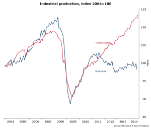 Industrieproduktion USA und Eurozone