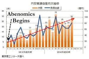 Japan Insolvenzen