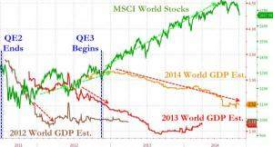 Konjunktur und Aktienkurse