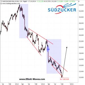 Suezucker-d1