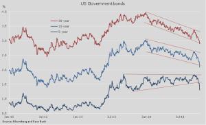 US-Bonds