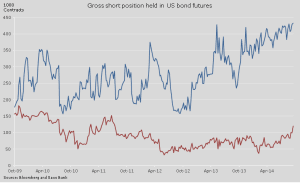 US-Bonds-Shortpositionen