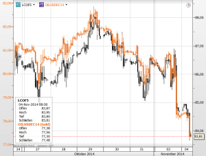 Brent und Light Crude