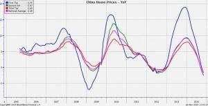 China Hauspreise