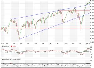 Dow Jones21.11