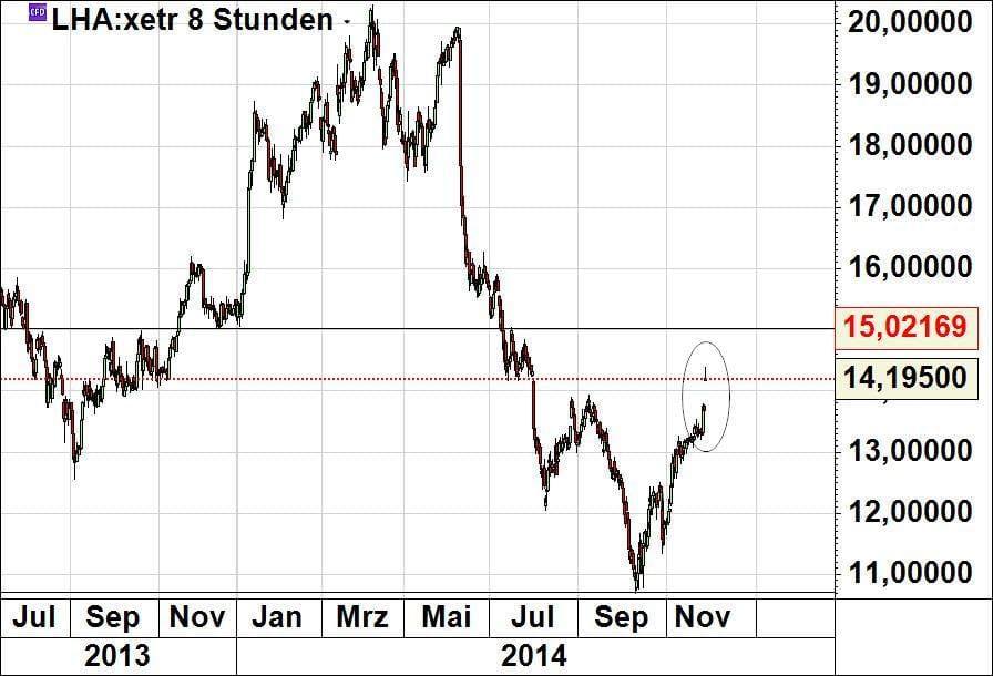 aktienkurs lufthansa heute