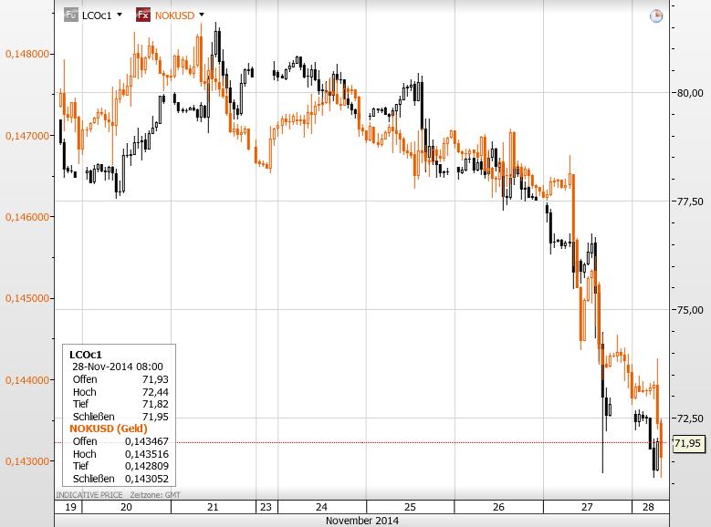 kanadischer dollar kursentwicklung