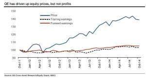 QE und Preise