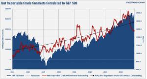 Öl und S&P