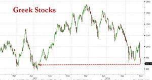Athen Stock Index