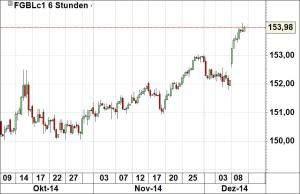 Bund-Future
